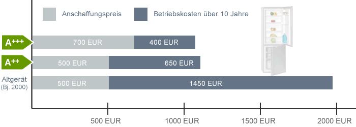 Kuhlschrank A Vergleich Und Kaufberatung